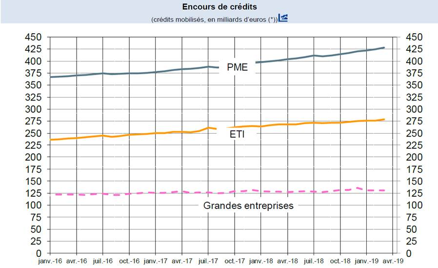 credits taille entreprises mars 2019